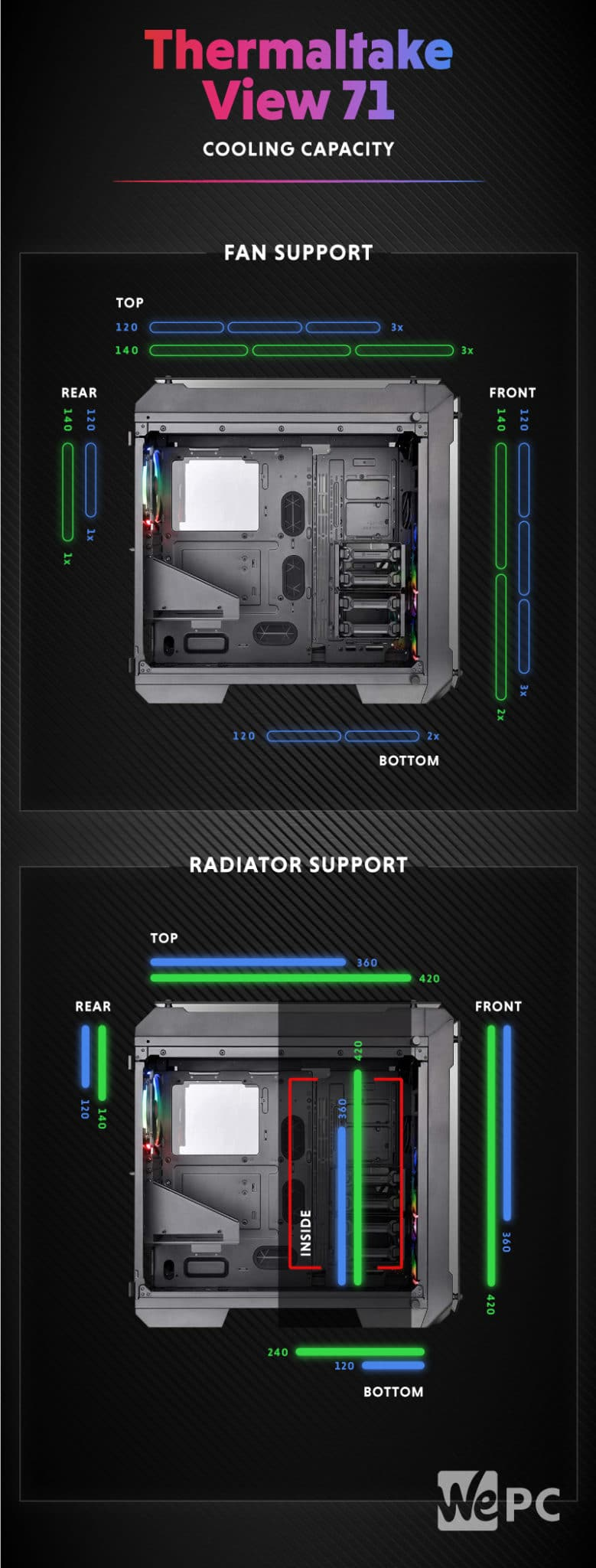 Thermaltake View 71 Cooling Capacity