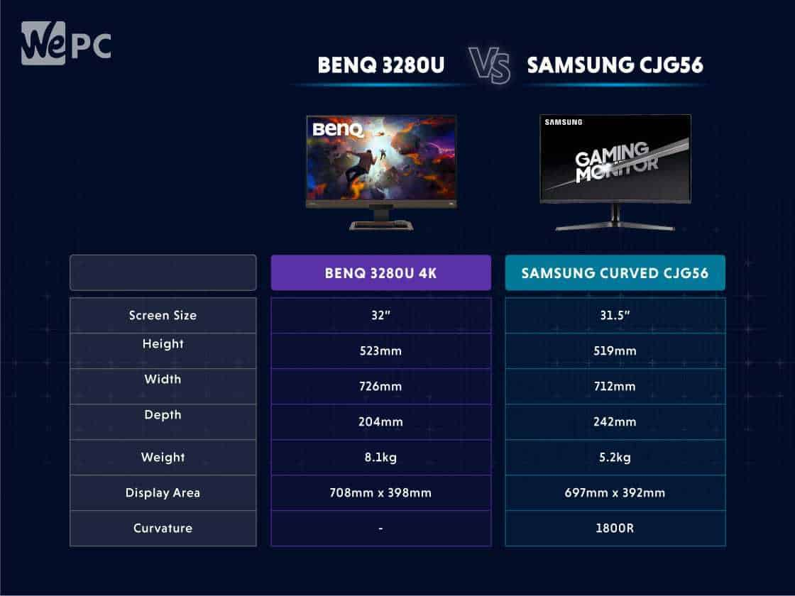 BENQ 3280U vs SAMSUNG CJG56 1