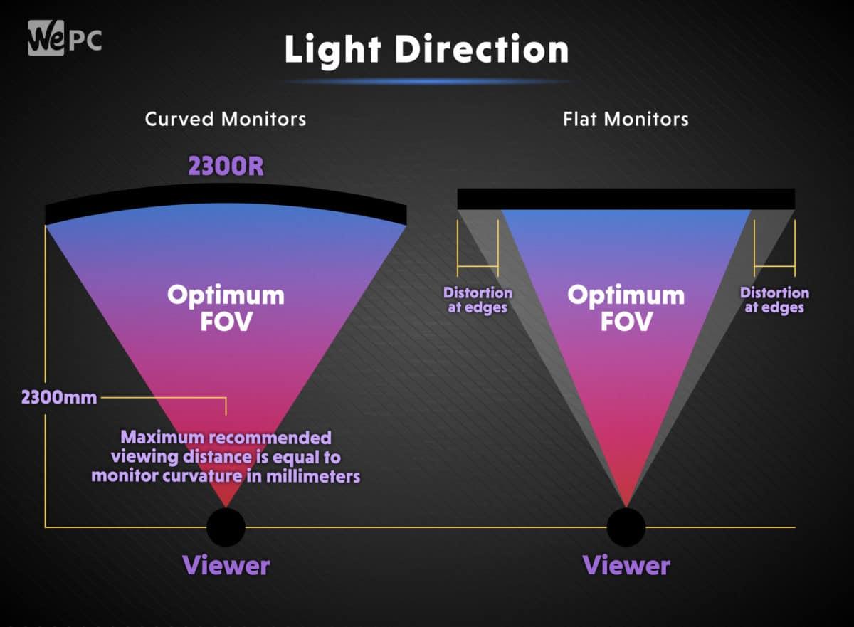 Curved Vs Flat monitors Light direction