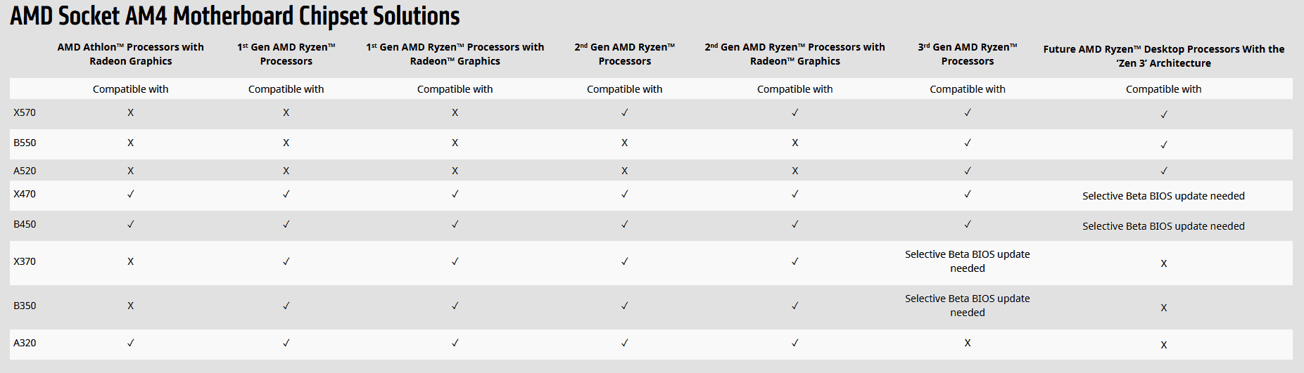 The Differences Between Amd S B550 Vs X570 Chipsets Wepc