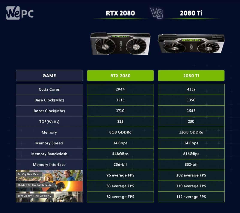 RTX 2080 Vs 2080 Ti