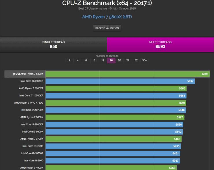 AMD Ryzen 7 5800X 8 Core Desktop CPU Multi Thread Benchmark Performance Leak CPU Z 1 740x589 1