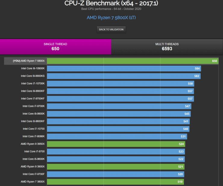 AMD Ryzen 7 5800X 8 Core Desktop CPU Single Thread Benchmark Performance Leak CPU Z 740x618 1