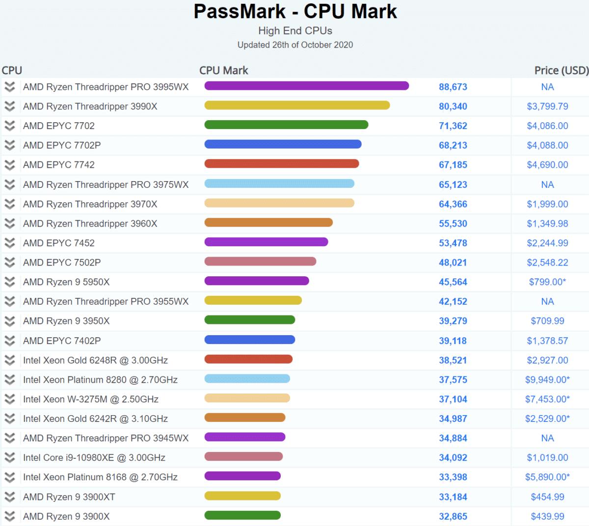 AMD Ryzen 9 5950X 16 Core Zen 3 Desktop CPU Passmark Multi