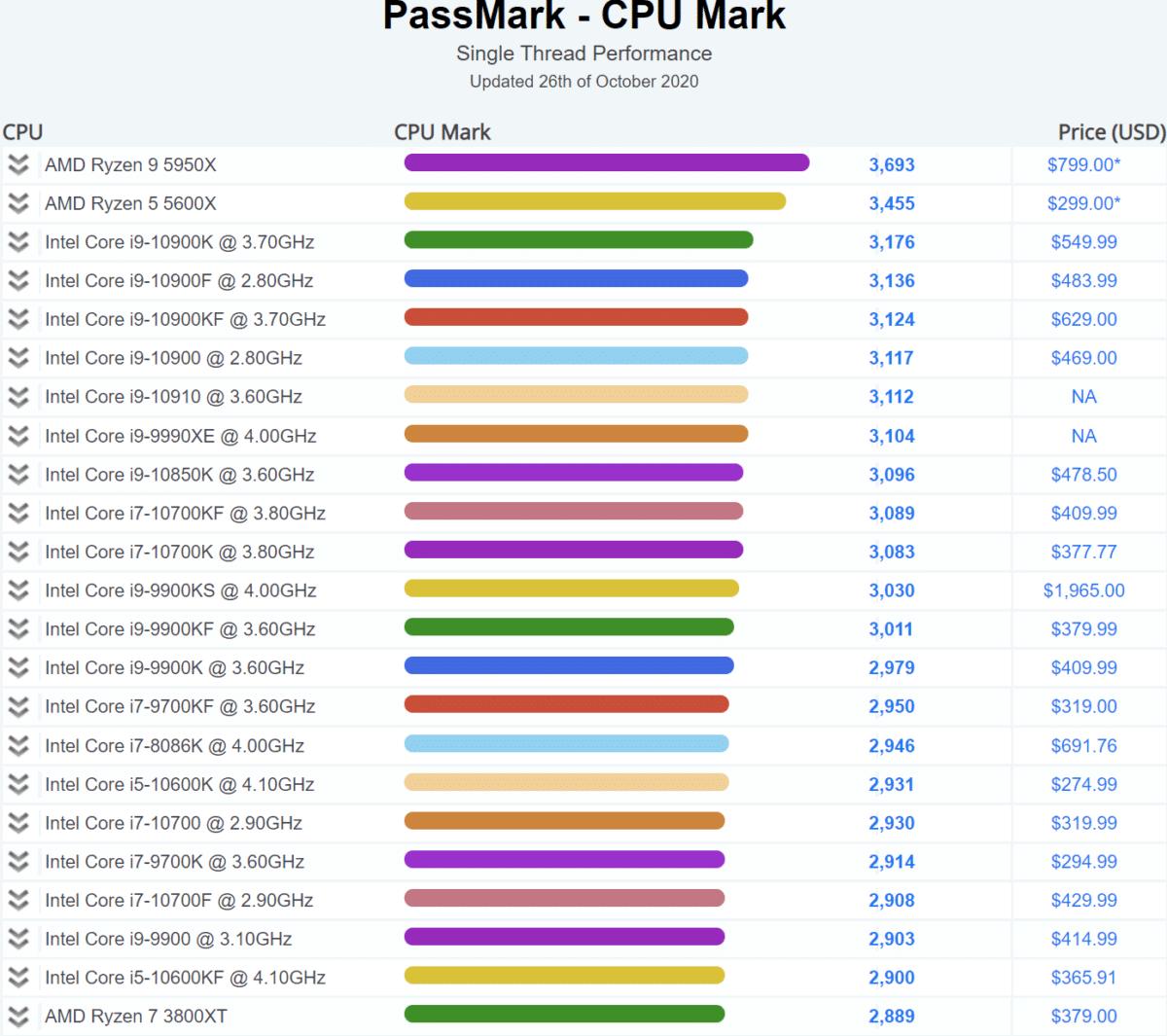 AMD Ryzen 9 5950X 16 Core Zen 3 Desktop CPU Passmark Single