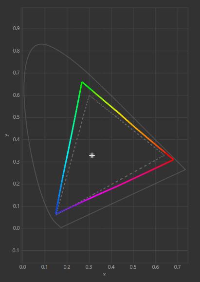 Gamut reading Graph Calibrated Settings 1