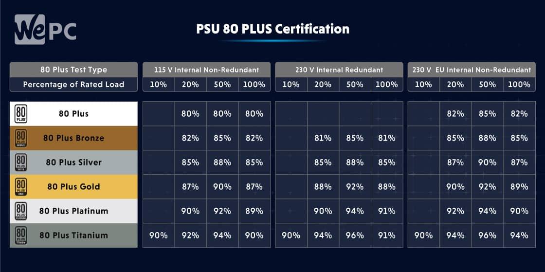 PSU Efficiency Rating