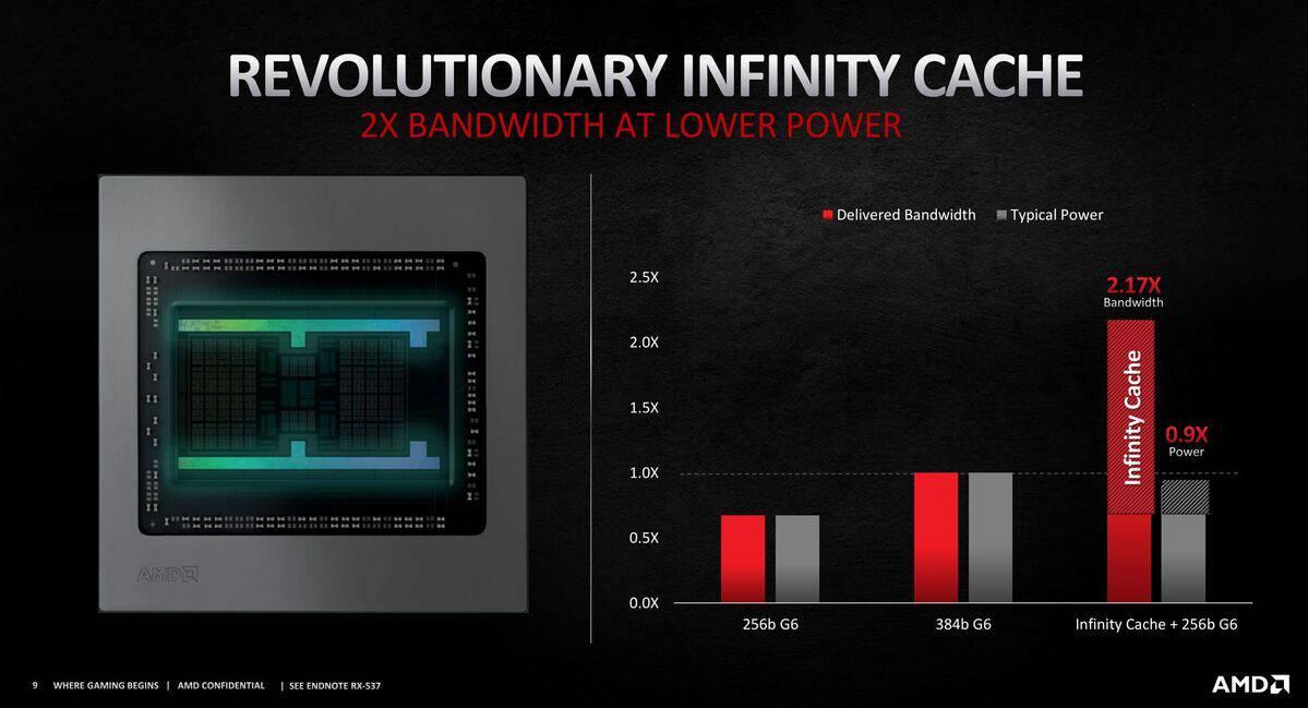 AMD 6000 series infinity cache