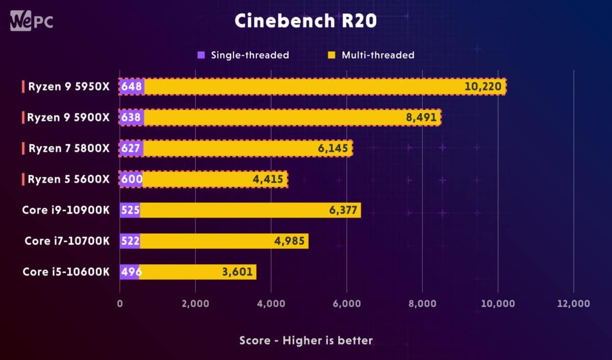 AMD Ryzen 5900X vs Intel i9 10900K Cinebench R20