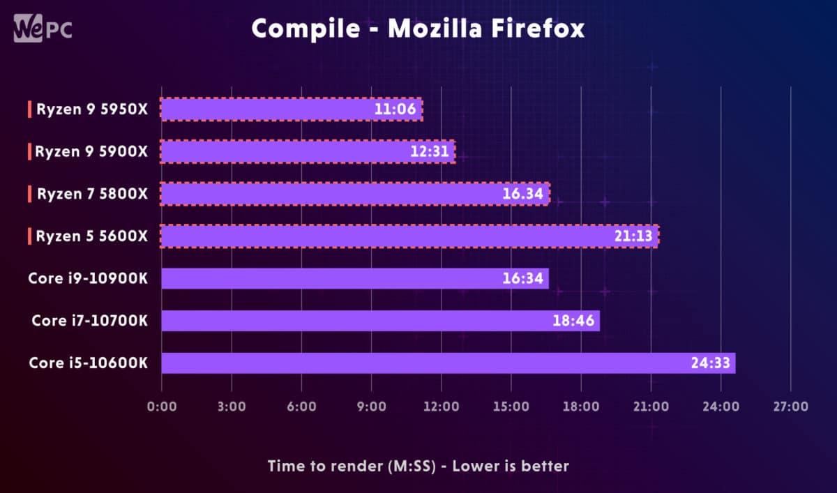 AMD Ryzen 5900X vs Intel i9 10900K Compile Mozilla Firefox
