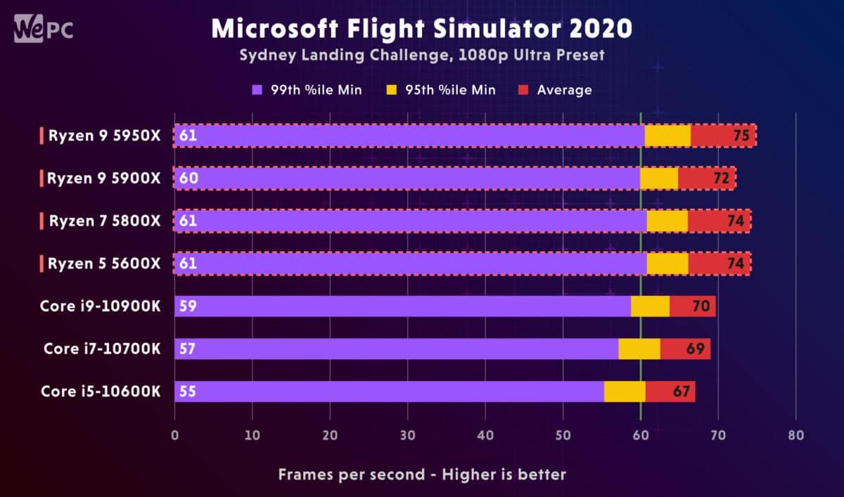 AMD Ryzen 5900X vs Intel i9 10900K Microsoft Flight Simulator 2020