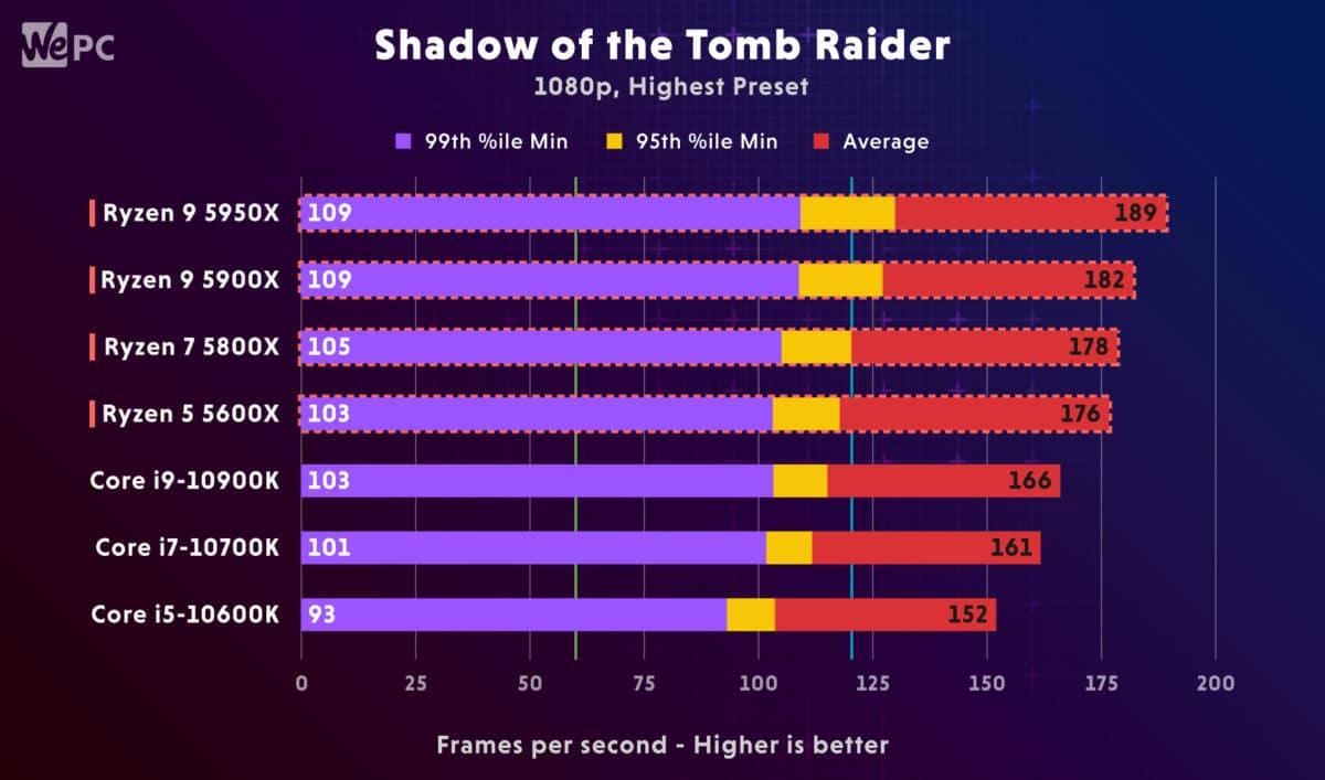 AMD Ryzen 5900X vs Intel i9 10900K Shadow of the Tomb Raider