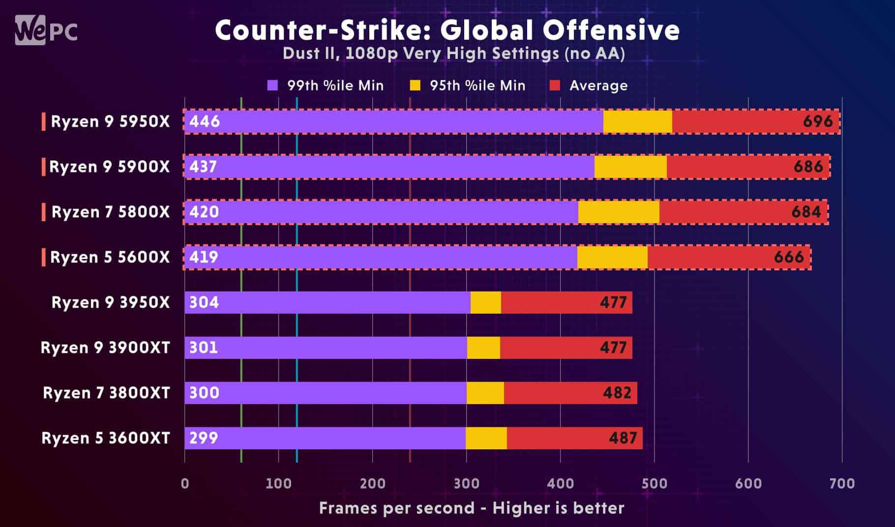 Ryzen Counter Strike Global Offensive