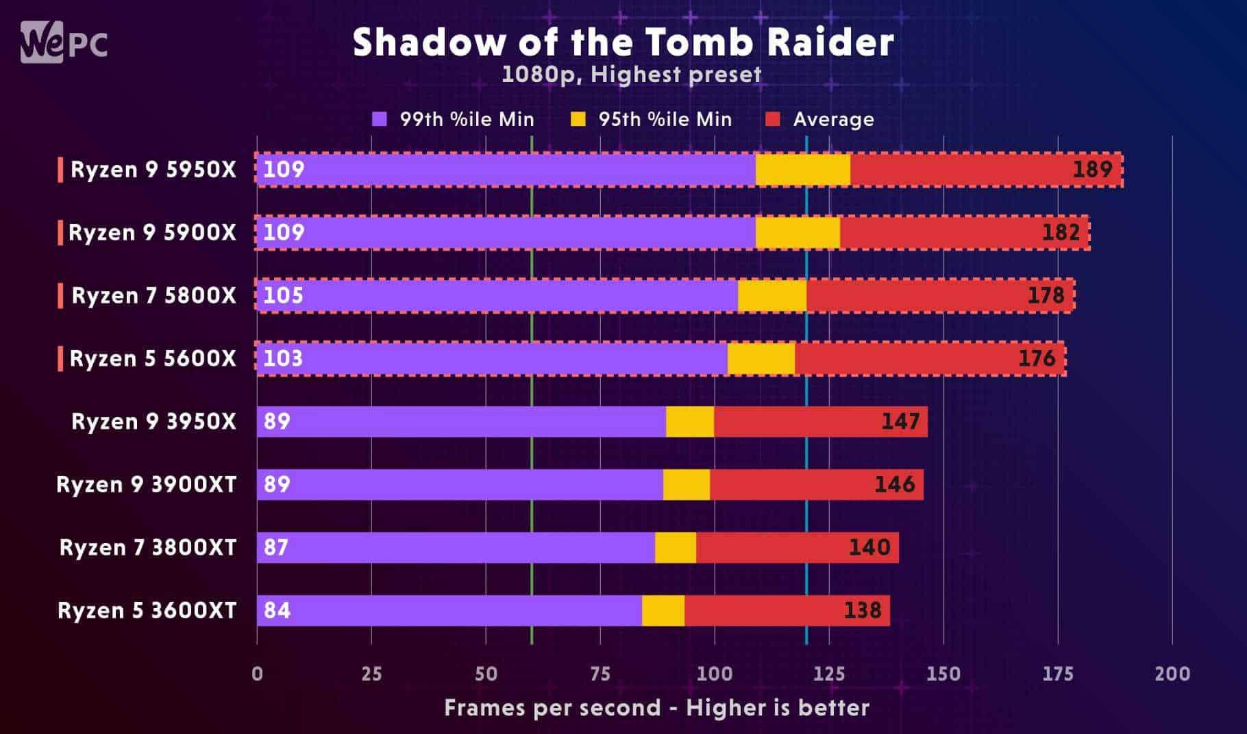 Ryzen Shadow of the Tomb Raider