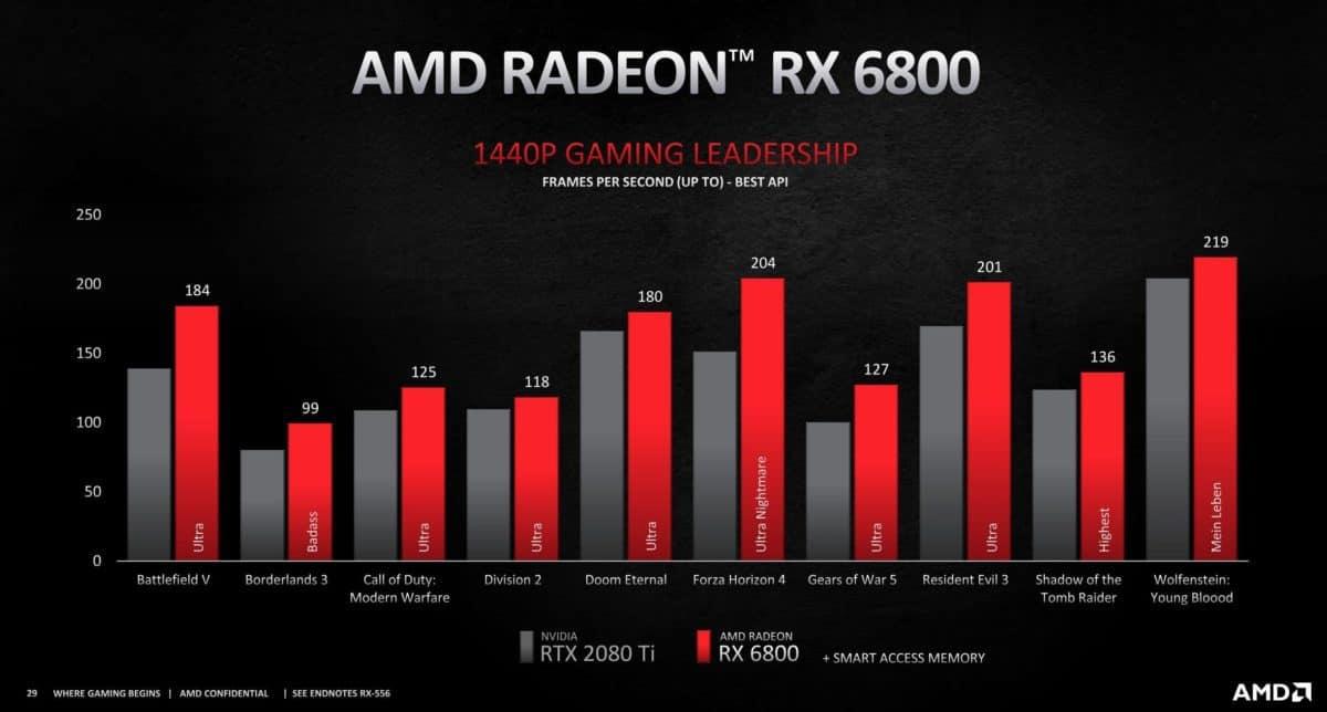 radeon rx 6800 vs 2080 ti