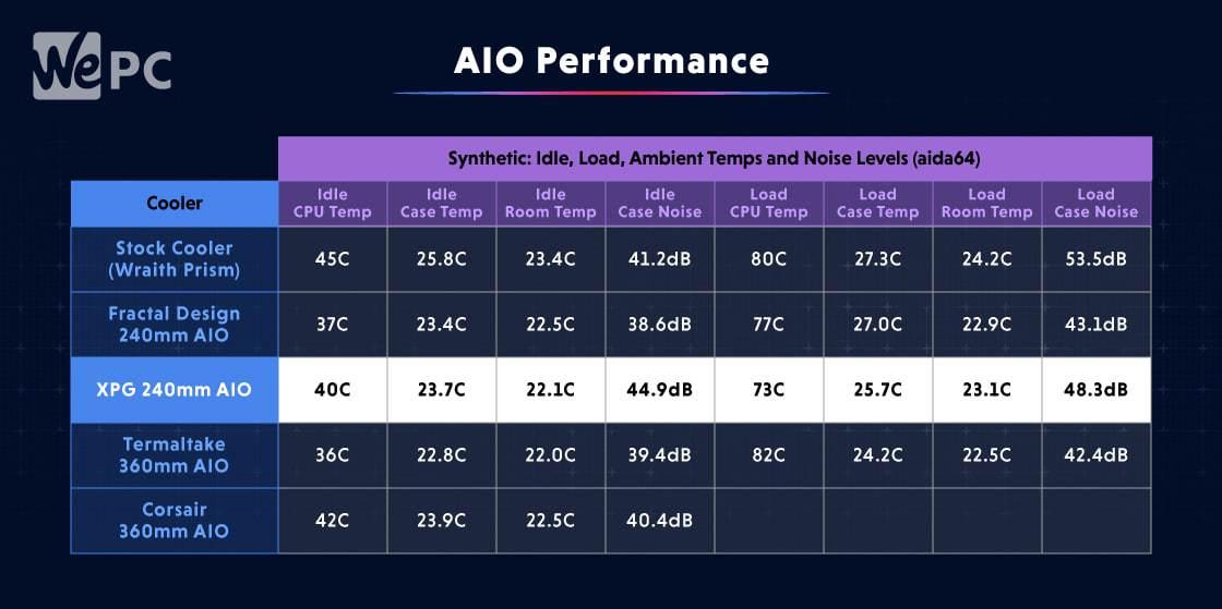 AIO Performance