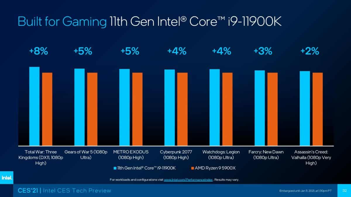 Intel i9 11900K vs AMD 5900X 1080p benchmark