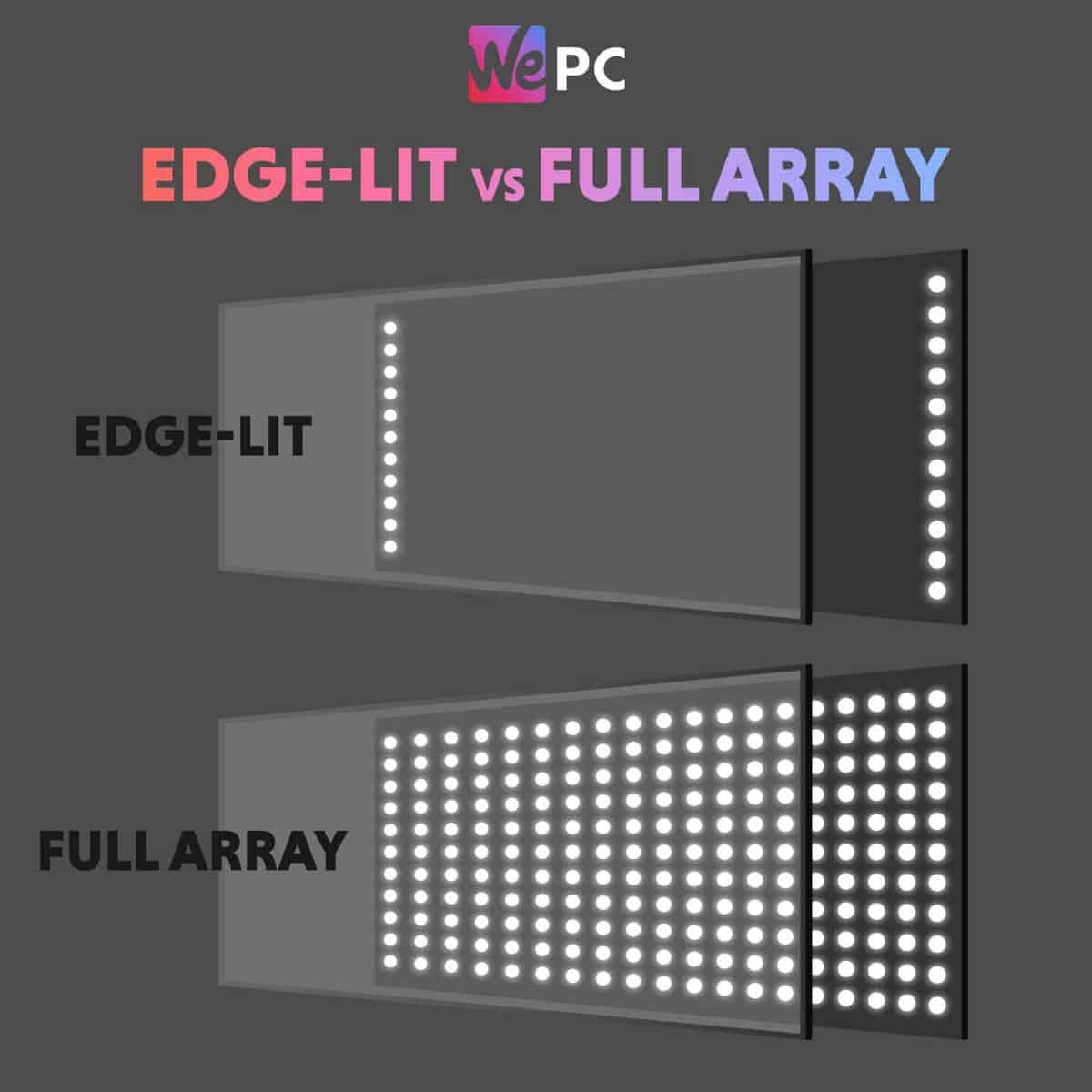 Monitor Edge Lit vs Full Array