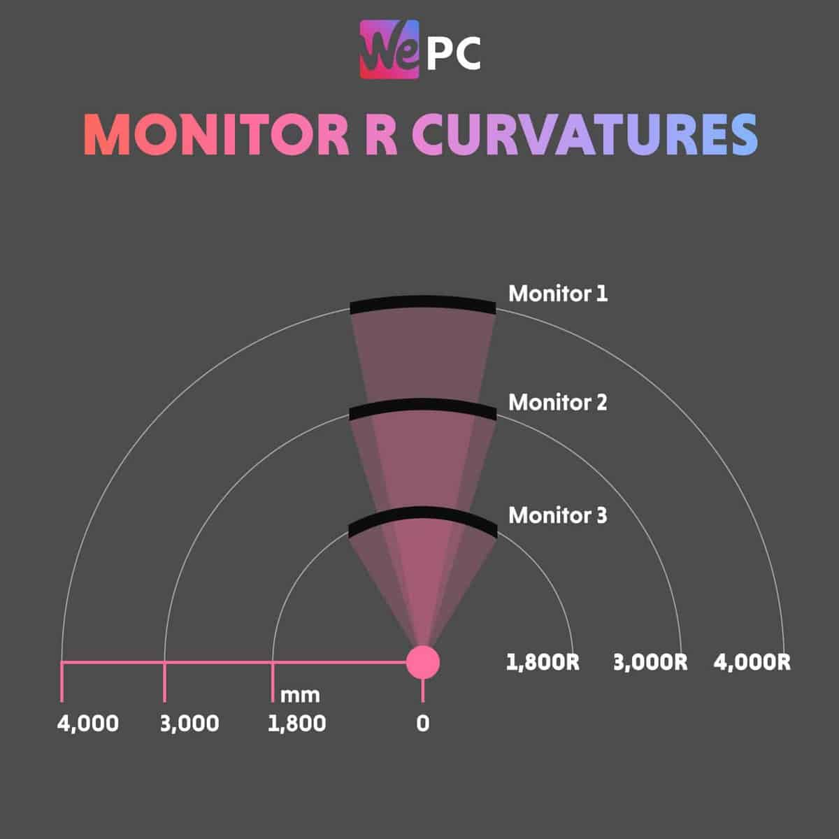 Monitor R Curvatures
