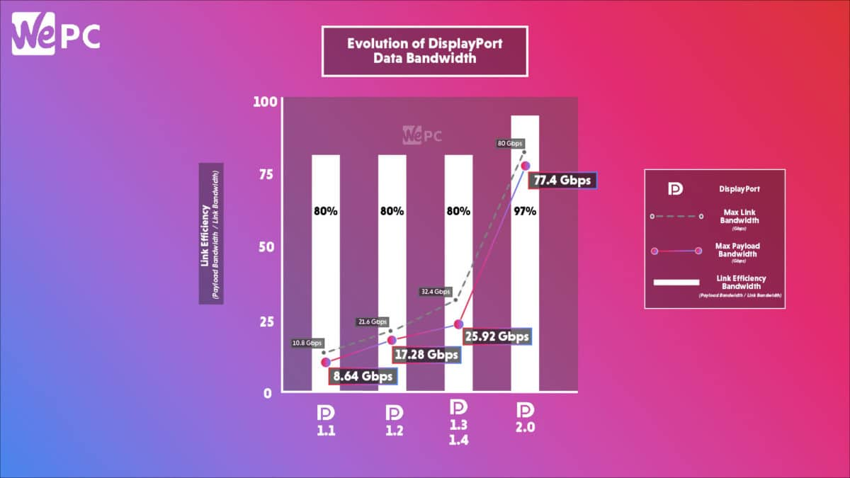 DisplayPort Vs HDMI: Bandwidth