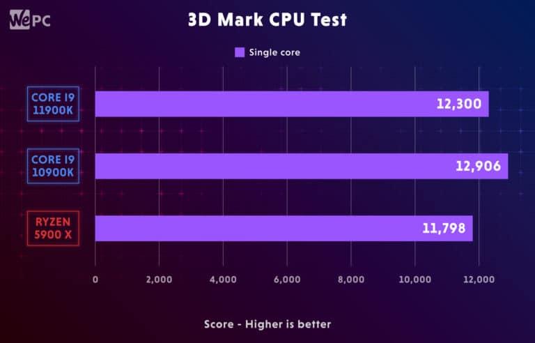 11900K Comparison 3D Mark CPU Test