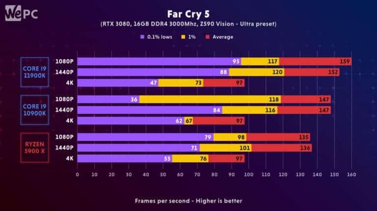 11900K Comparison Far Cry 5