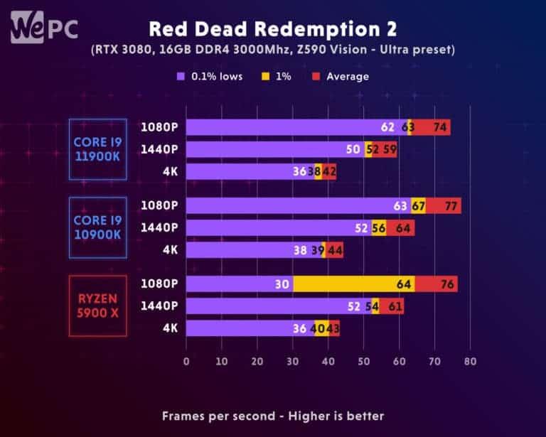 11900K Comparison Red Dead Redemption 2
