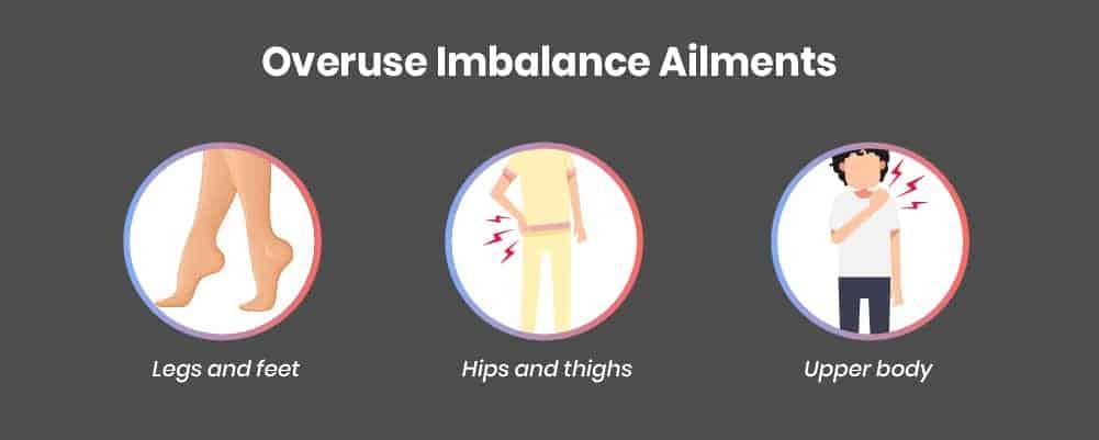 3. Overuse Imbalance Ailments