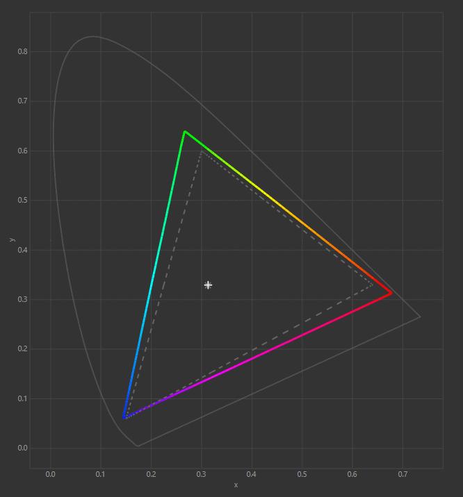 Color Gamut acer nitro xv282k