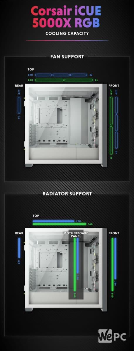 Corsair iCUE 5000X RGB Cooling Capacity