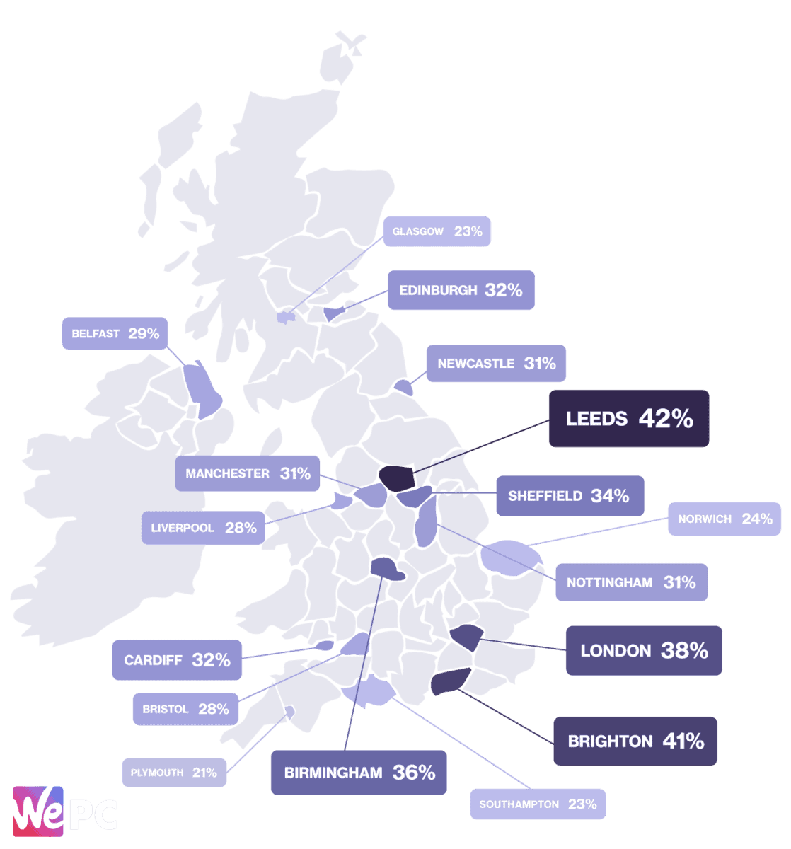 Highest percentage of cities purchasing microtransactions in UK