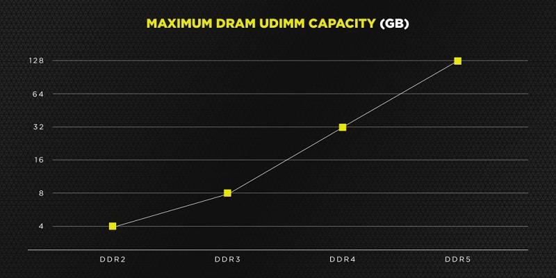 DDR5 Data