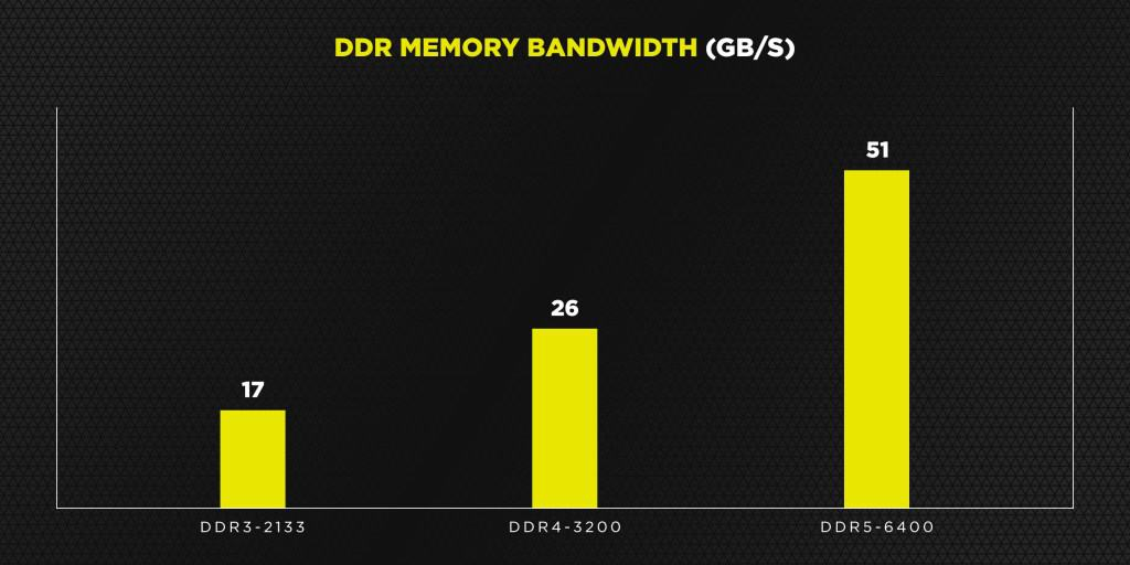 DDR5 Graphs Bandwidth
