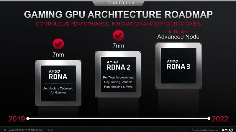 AMD RNDA 3 Roadmap