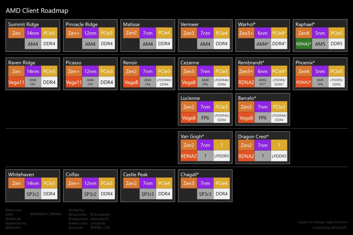 AMD ZEN Roadmap min