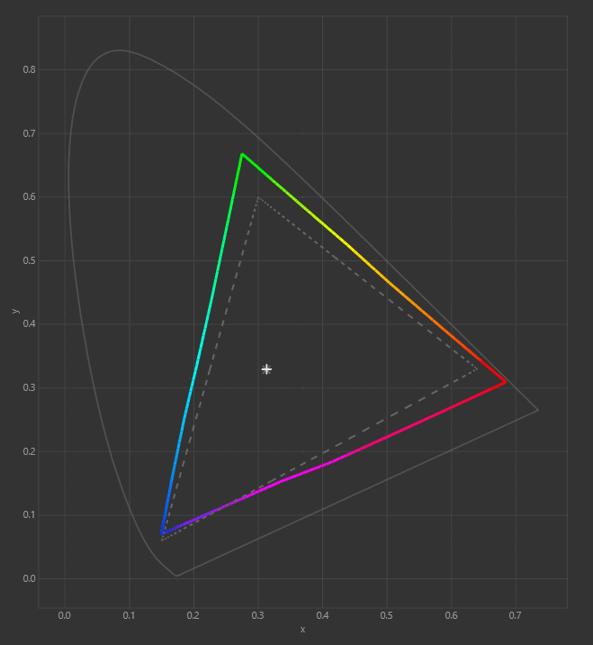 Color gamut graph XG43UQ