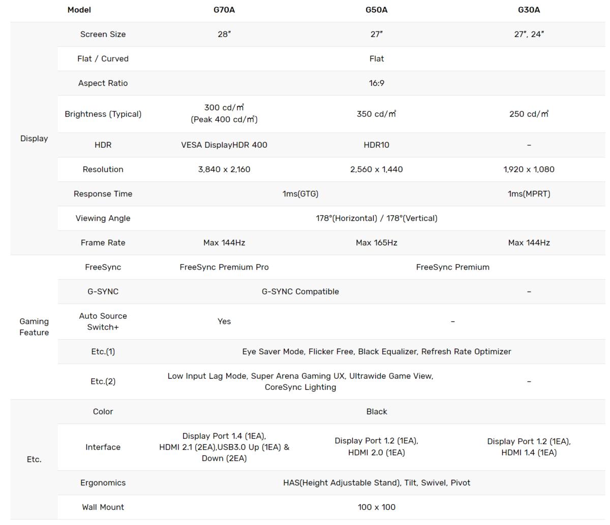 Samsung Odyssey G series 2021 spec list