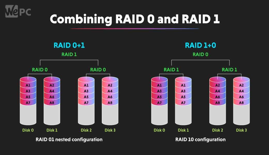 Combining RAID 0 and RAID 1