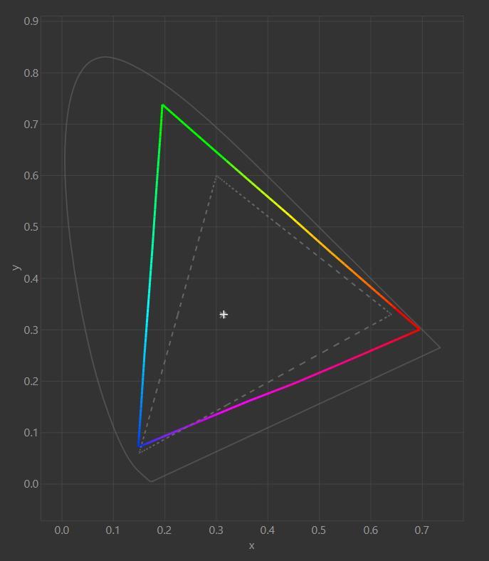 FV43U Color Gamut Graph